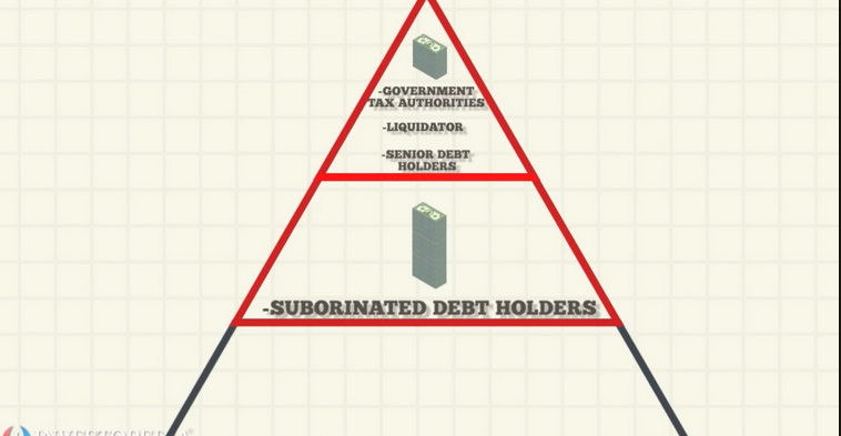 Субординированный кредит или субординированный займ –особенности, требования и условия предоставления