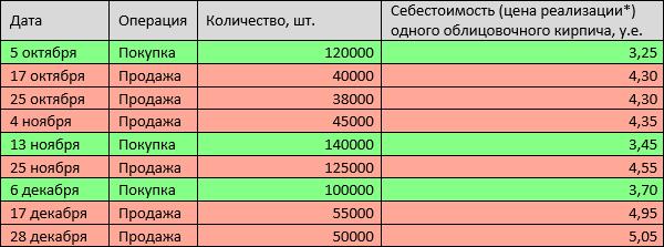 Система фифо в бухгалтерии регистрация ооо 2019