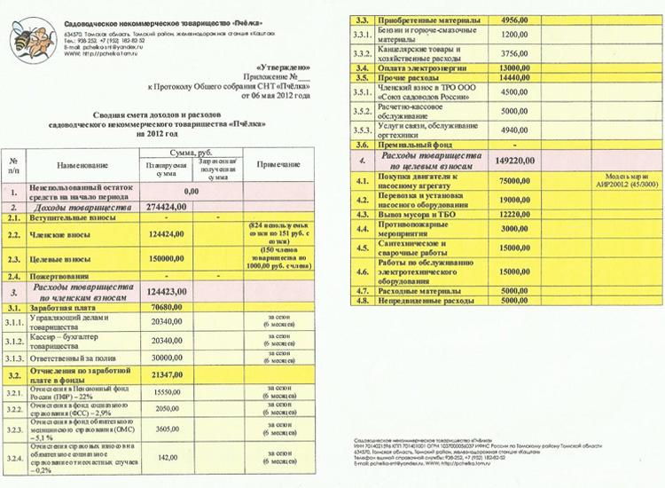 пример бюджетной сметы казенного учреждения