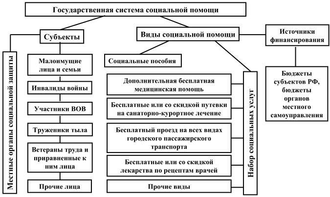 Изображение - Кому предоставляется набор социальных услуг, и что входит в его состав socialnaja-pomoshh_2_1